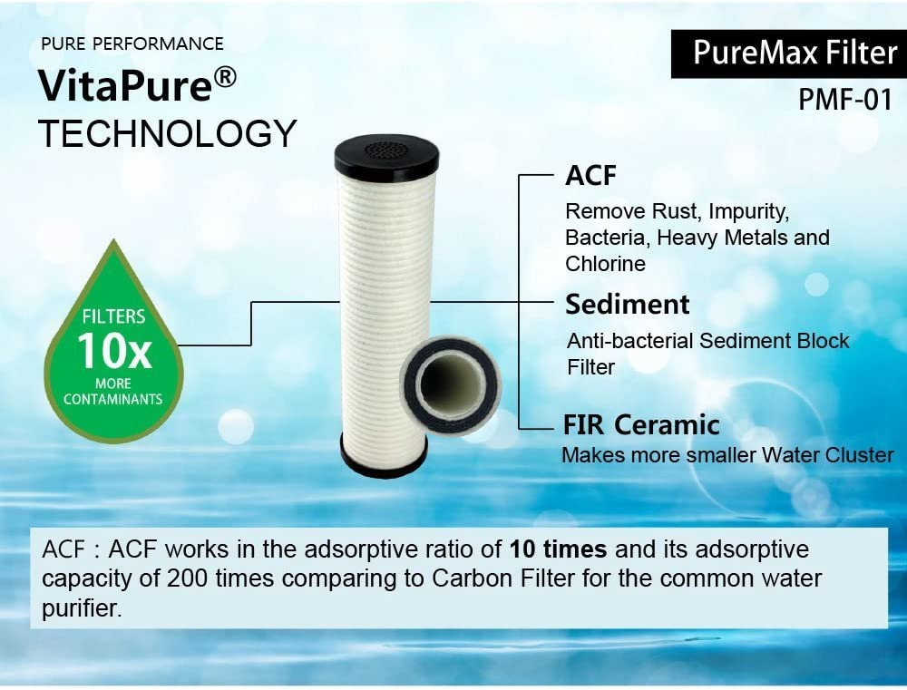 Sonaki Inline Shower Head Water Filter technology
