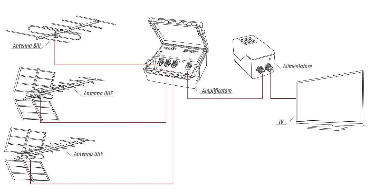 Livello di uscita 107dB/µV MADE IN EUROPE Immune dai disturbi LTE//4G Amplificatore da palo 3 ing. BIII 20dB+2xUHF 30dB