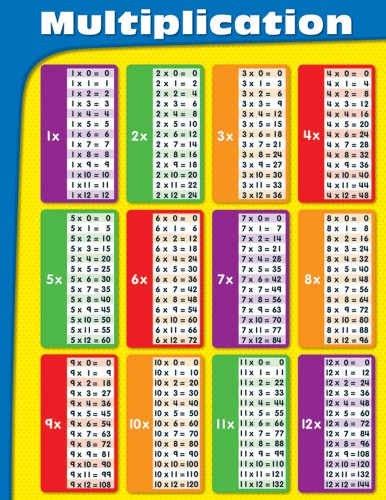 Number Names Worksheets list of multiplication tables : Amazon.com: Carson Dellosa Multiplication Chart (114109): Carson ...