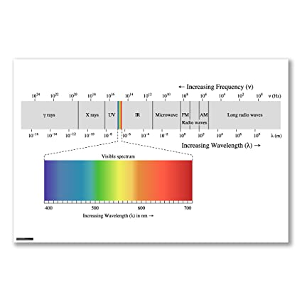 Poster art print: ELECTROMAGNETIC SPECTRUM WAVELENGTH FREQUENCY