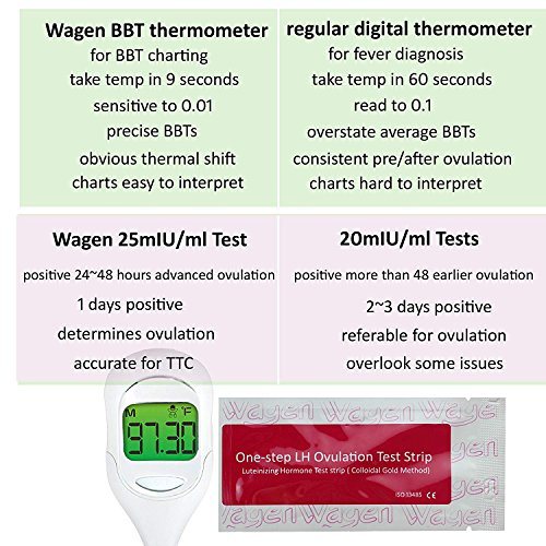 Basal Thermometer and 50 Ovulation (LH) Test Strips for TTC Women to Catch Perfect Ovulation and Get Pregnant Naturally by Wagen (Image #7)