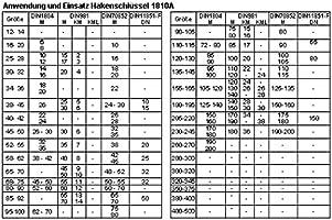 DIN 1810 Form B Gedore Hakenschlüssel 68-75 mm