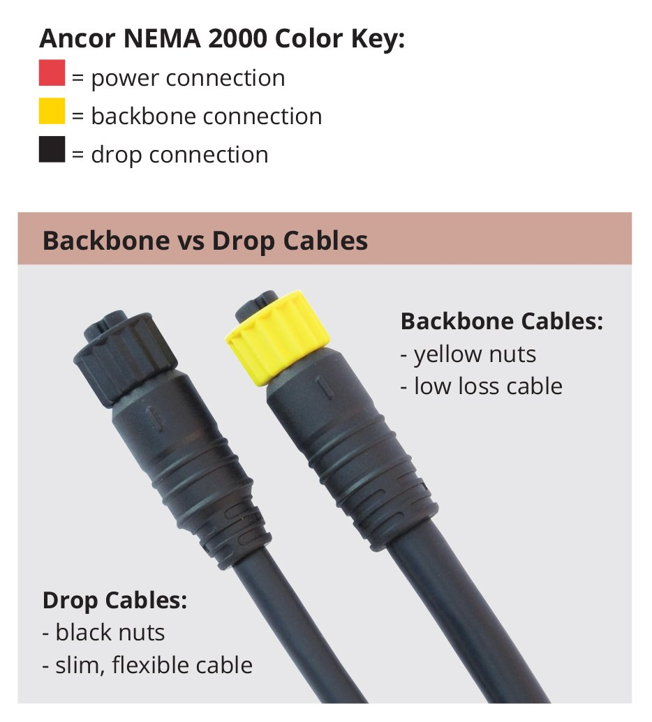 Ancor Marine Grade Products Nmea 2000 Four Way Tee Connector Amazon T Wiring Diagram Sports Outdoors