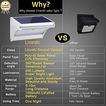 Licwshi 450lm La luz solar 24 LED de una aleación de aluminio, impermeable al aire libre, radar de sensores de movimiento, aplicable en el porche, ...