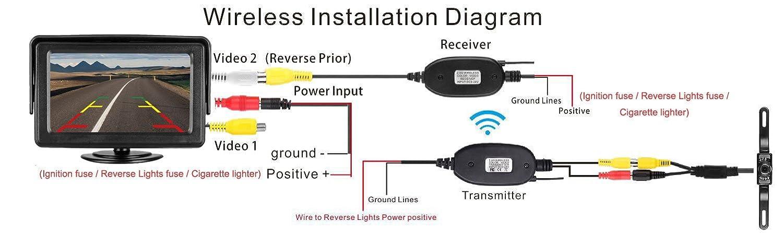 Amusing peak backup camera wiring diagram gallery best image charming wireless reverse camera wiring diagram gallery swarovskicordoba Images