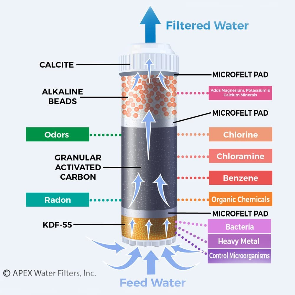 APEX MR-1050 Countertop Drinking Water Filter - 3 stages of filtration