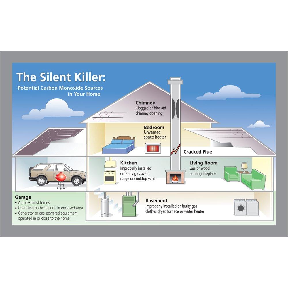 Kidde Carbon Monoxide Alarm by Kidde (Image #5)