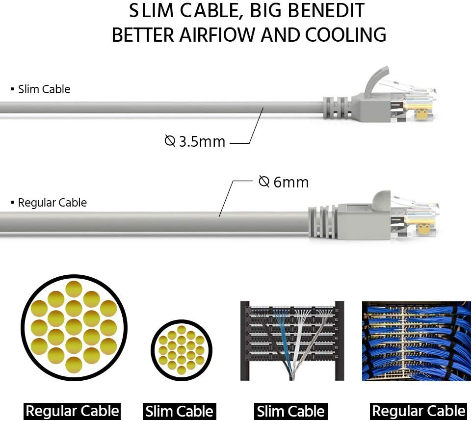 10 Gigabit//Sec High Speed LAN Internet//Patch Cable GOWOS Cat6a Slim UTP Ethernet Cable 20-Pack - 15 Feet 28AWG Network Cable with Gold Plated RJ45 Molded//Booted Connector 550MHz White