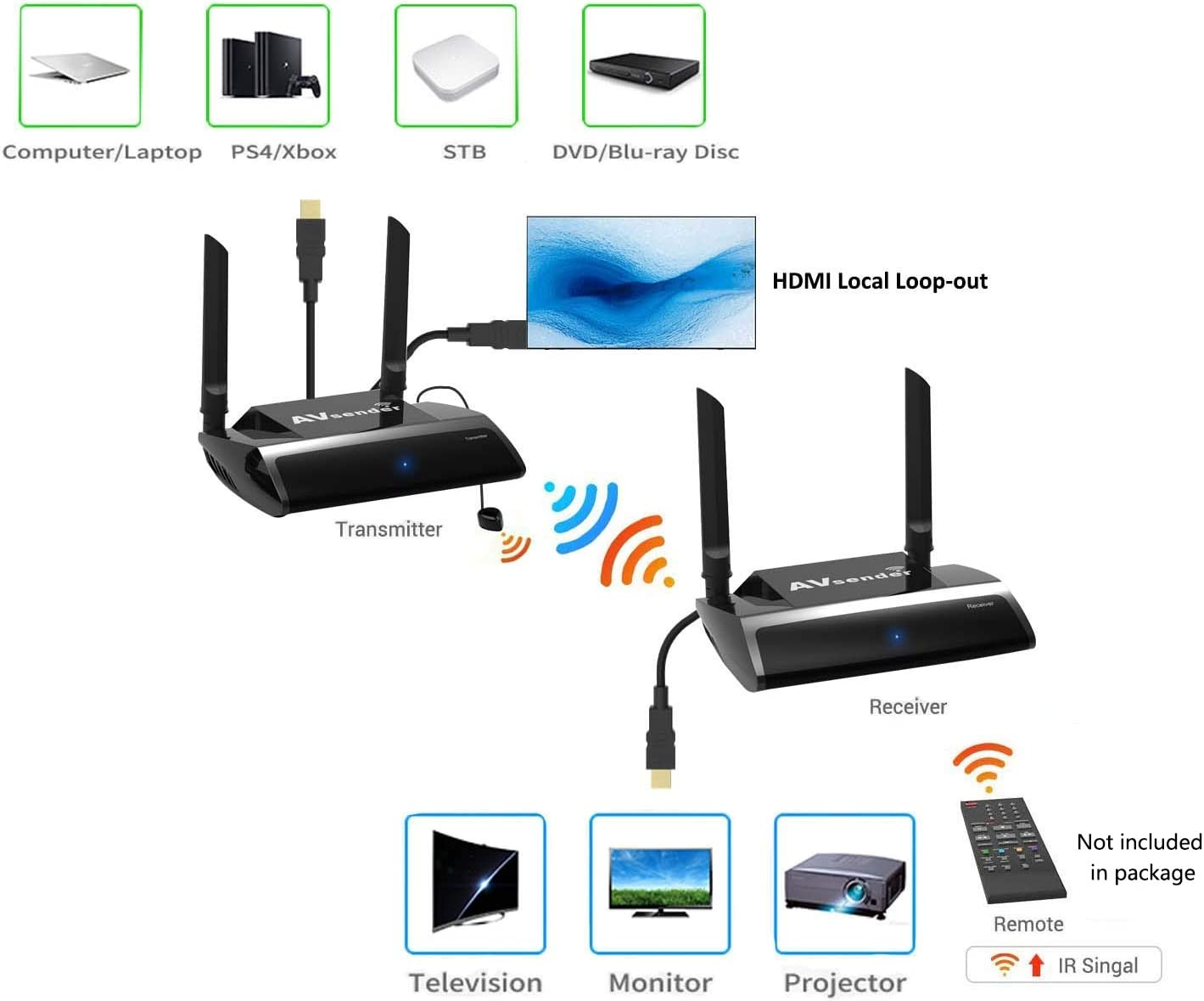 Line of Sight Wireless HDMI Extender with Loop-out IR Pass-back Support 1080P@60Hz Full HD Can Transmit Up to 150m 492ft Wifi HD AV Transmitter and Receiver for Projector Church Monitor Home Use