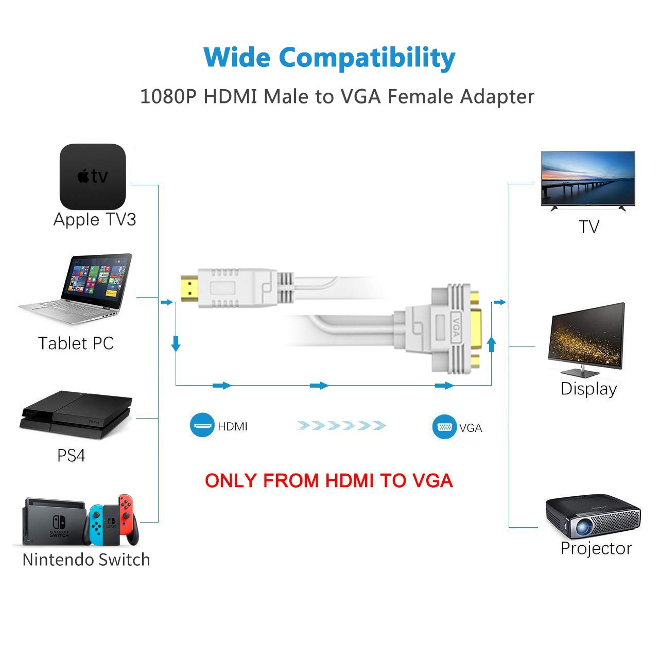 Cavo Adattatore HDMI a VGA 15M//Metri con Audio,Convertitore//Connettore Filo HDMI to VGA,FOINNEX Attivo Connettori//Adapter Cable Maschio HDMI VGA per PC,PS4//3,Xbox,NS,Mac a TV,Monitor,Proiettore,1080P