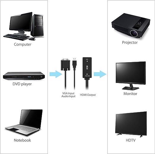 ICZI Adaptador VGA a HDMI con Audio USB, Conversor vga hdmi 1080P con Sonido/Contactos Niquelados/Cables Recubiertos de Cobre para conectar PC, Laptop a Proyector, HDTV, Pantalla, Monitor,Etc: Amazon.es: Electrónica
