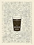 Pop chart Lab types-the molto molte varietà di birra senza cornice poster stampa, crema, 45,7x 61cm