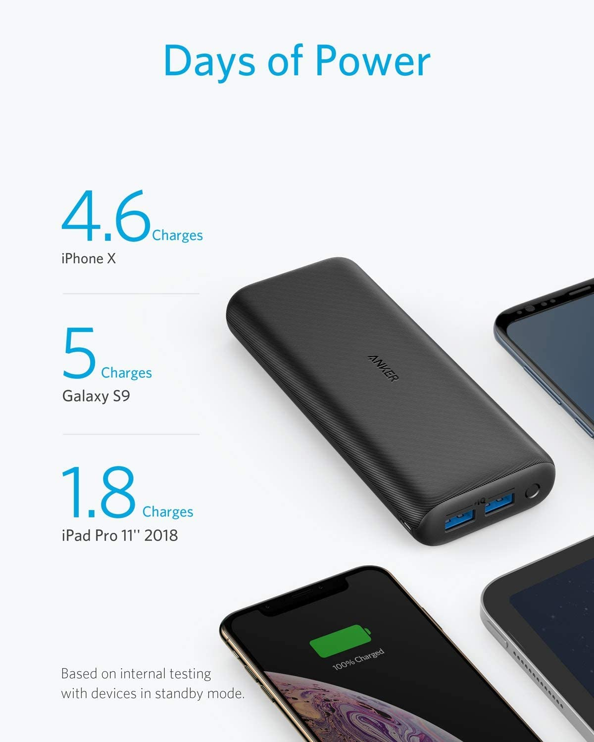 Anker PowerCore 20000 Redux, 20000mAh High Capacity Portable Charger Dual Port 4.8A Output Compact Power Bank for iPhone, Samsung Galaxy, and More - Amazon.com