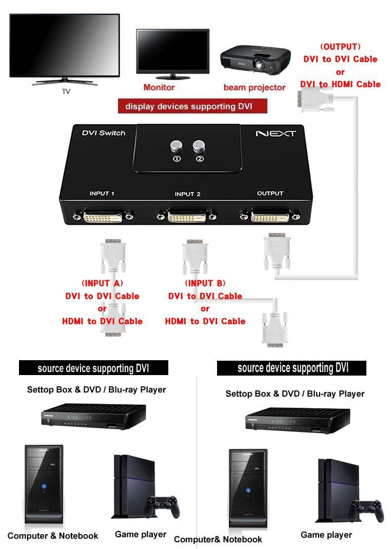 DVI 2 Port Manual Switcher Selector Switch Box Monitor single mode ...