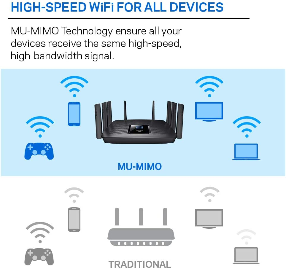 Linksys Tri-Band Wifi Router for Home Max-Stream AC5400 MU-Mimo Fast Wireless Router