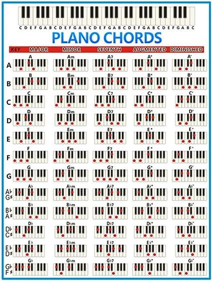Healifty Guía de Póster de Tabla de Acordes de Piano para Aprender a Tocar El Teclado Y Escribir Música (Grande Negro + Blanco)