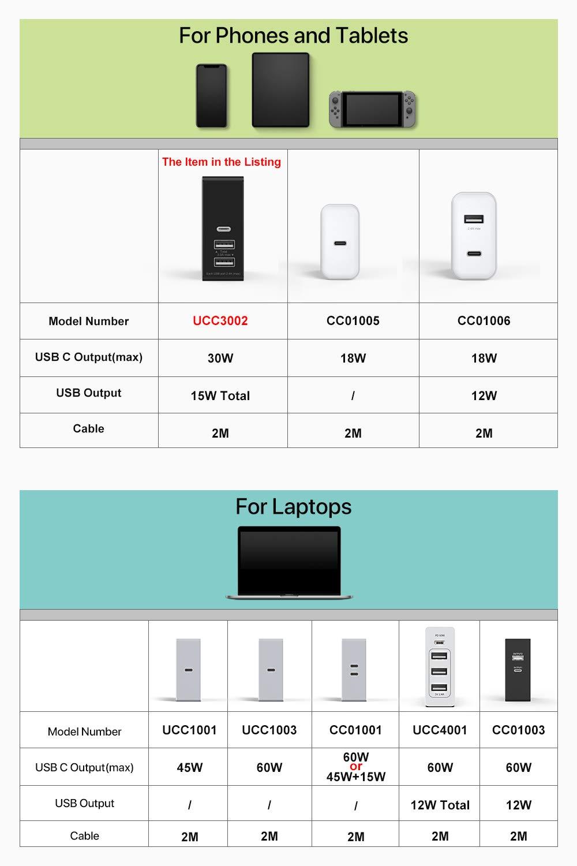 Inateck 45W Cargador de Pared 3 Puertos 30W USB C Puerto Compatible con Dispositivos USB C y 2 USB A Puertos para Otro Dispositivos Negro