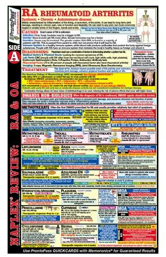 ProntoPass Naplex Review Ra & Oa Poster