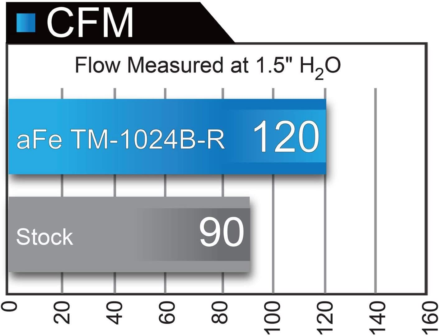 Dry, 3-Layer Filter aFe Power TM-1024B-D Takeda Cold Air Intake System for Honda