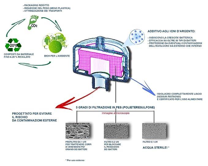 Cartuccia filtro sostitutivo per filtro antilegionella LOG6