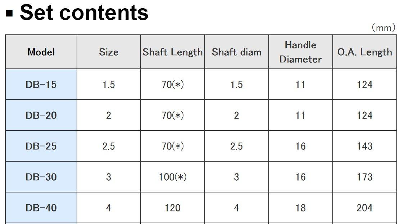 hex end Drivers 1.5mm 2.0mm 2.5mm Ball tip ENGINEER dk-03 3.0mm /& 4.0mm 5 Piece Metric hex Screwdriver Set