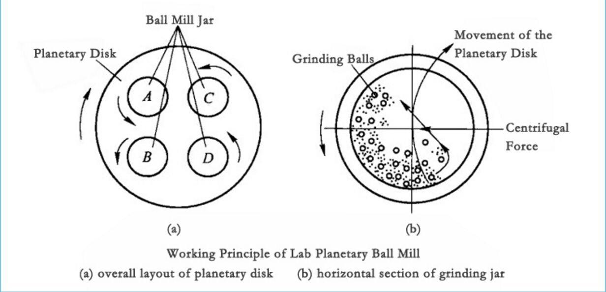 vertical laboratory grinder pulverizer light planetary ball mill grinding sanding milling machine (2L, 220V)