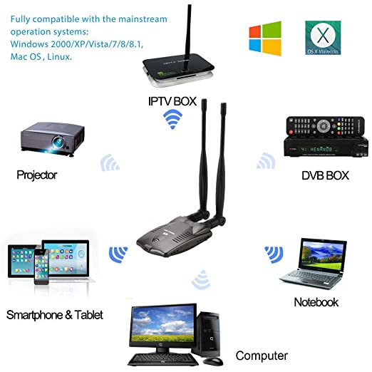 5/GHz 867/Mbps//2.4GHz 300/Mbps Long Range 5dBi Antena de Ganancia de Dual Band WiFi Soporta Windows XP//7//8//10//Mac//Linux Favourall Wireless USB WiFi Adaptador