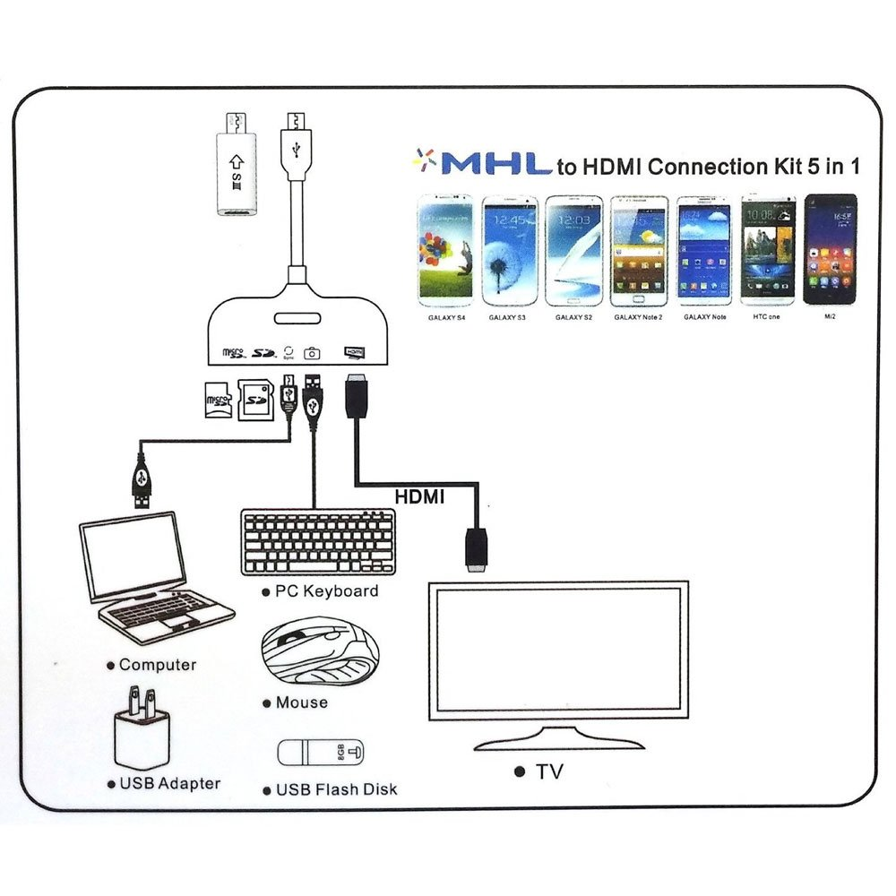 ArlyMama 5-in-1 Micro USB MHL to HDMI Cable with OTG Camera ...