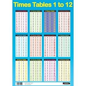 Sumbox p ster educativo de matem ticas con las tablas de for Material de oficina en ingles