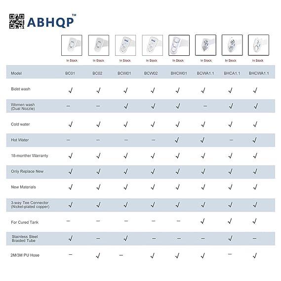 abhqp agua dulce bidé Spray no eléctricos mecánica bidé para inodoro asiento con 18 meses garantía BC01: Amazon.es: Bricolaje y herramientas