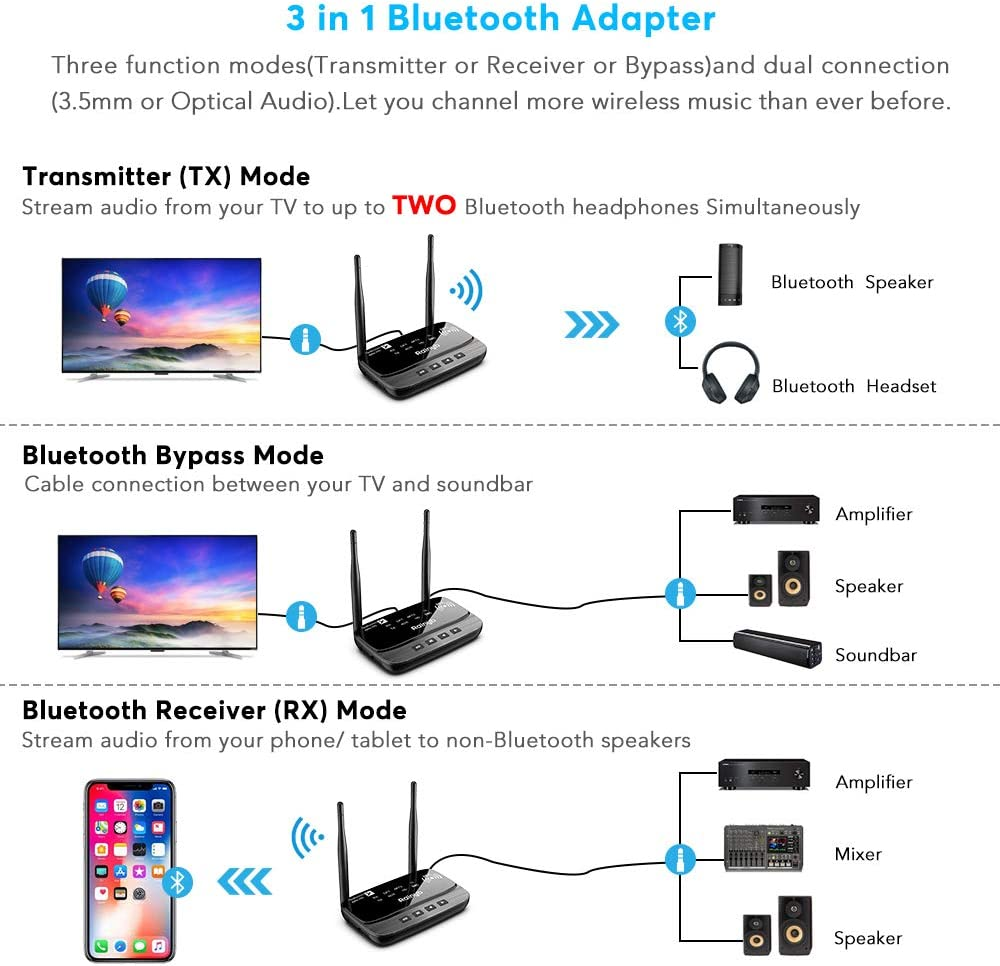 Bluetooth 5.0 Transmitter Receiver 3 in 1 Bluetooth Audio Adapter 262ft Long Range Bluetooth Transmitter for TV PC Home Stereo aptX HD /& Low Latency Black Optical RCA AUX 3.5mm Upgrade