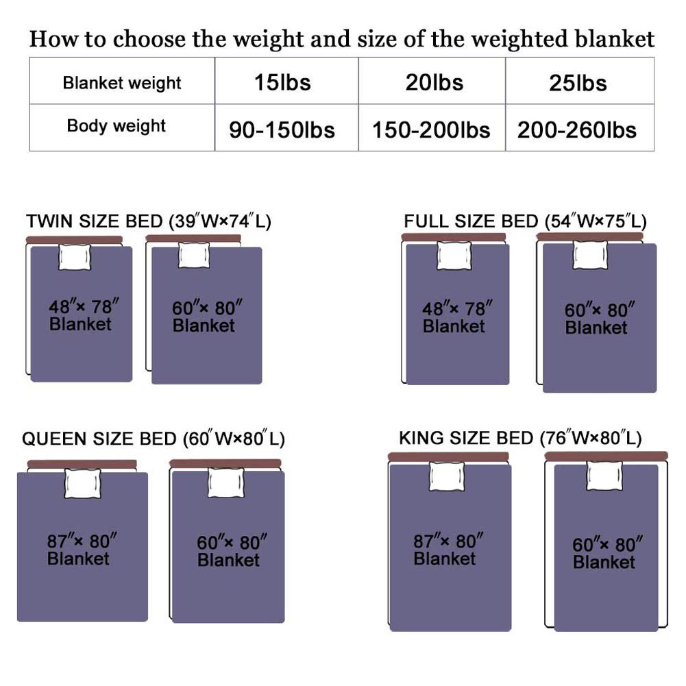 COCOBELA Weighted Blanket for Adult and Kids, 15 lbs 60''x 80'', Breathable Cotton and Premium Glass Beads (Dark Grey) by COCOBELA (Image #6)