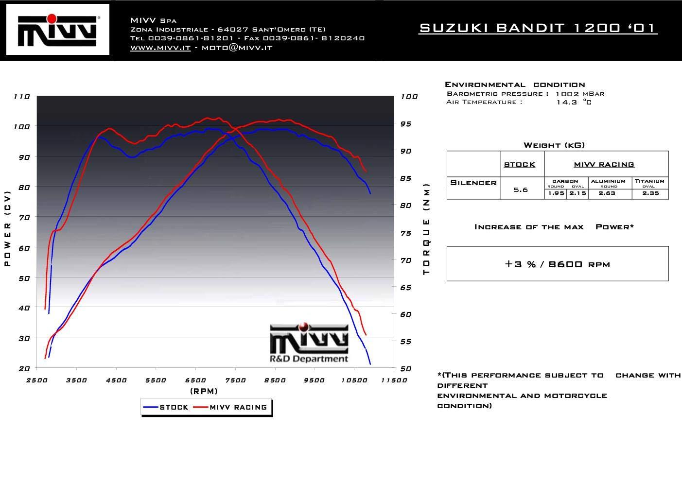 New S.008.LE Terminale Scarico MIVV Oval Carbonio per Gsf 1200 Bandit 2003 03