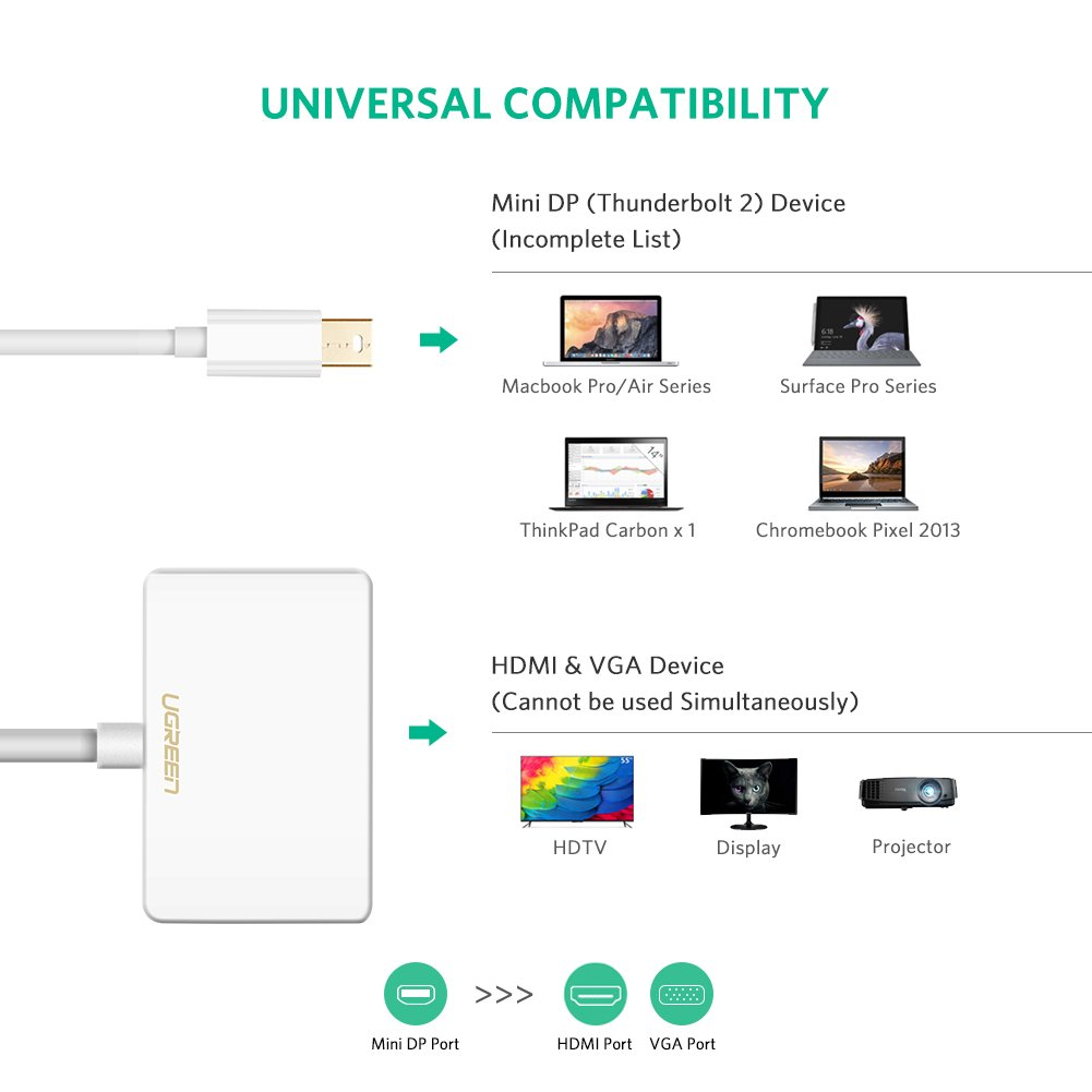 amazon com ugreen mini displayport thunderbolt to hdmi vga rh amazon com MacBook Pro USB to HDMI MacBook Pro Mini PCI