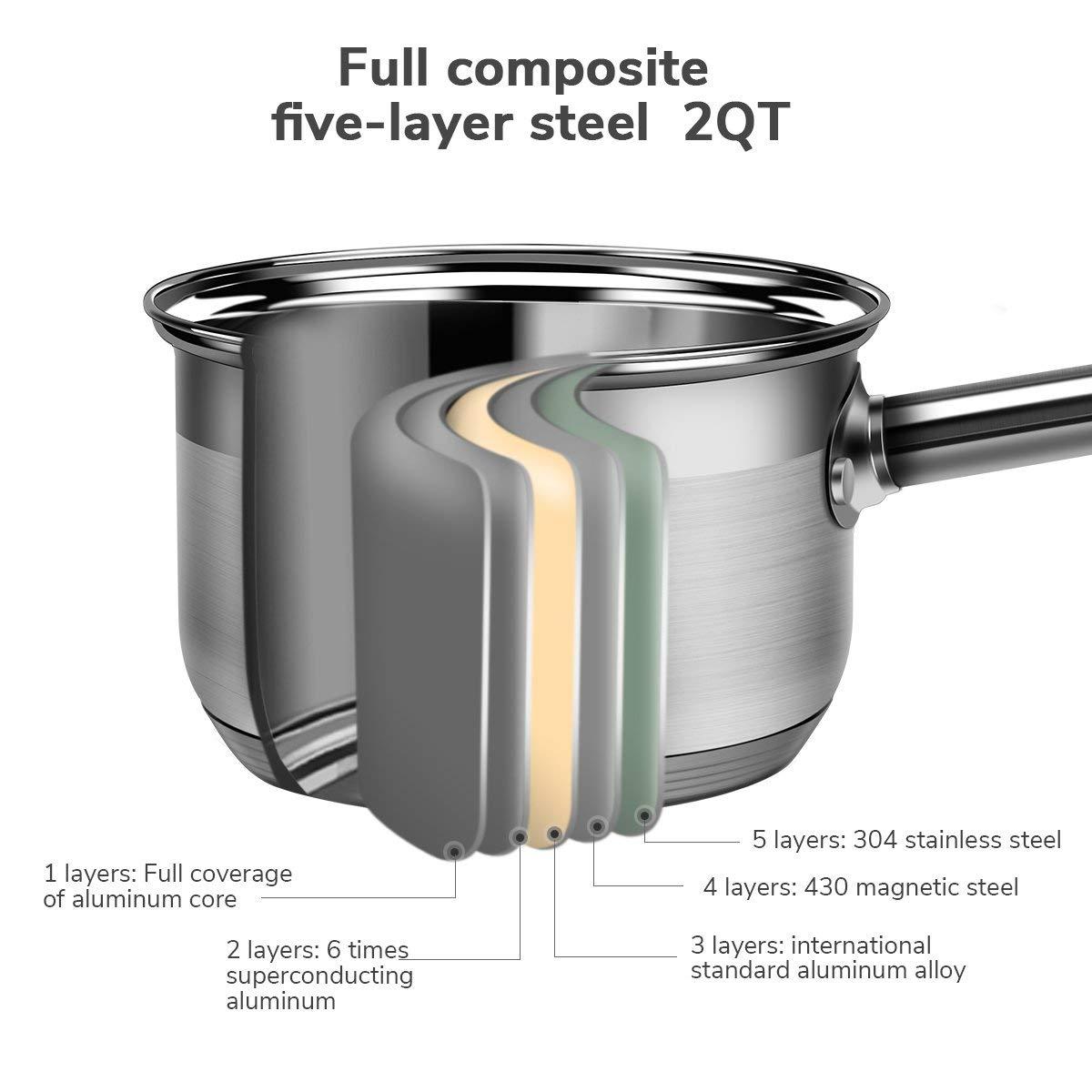 2 Quart Covered Saucepan with Aluminum Core Premium Stainless Steel Sauce Pan Dishwasher Safe Saucepan (2 Quart)