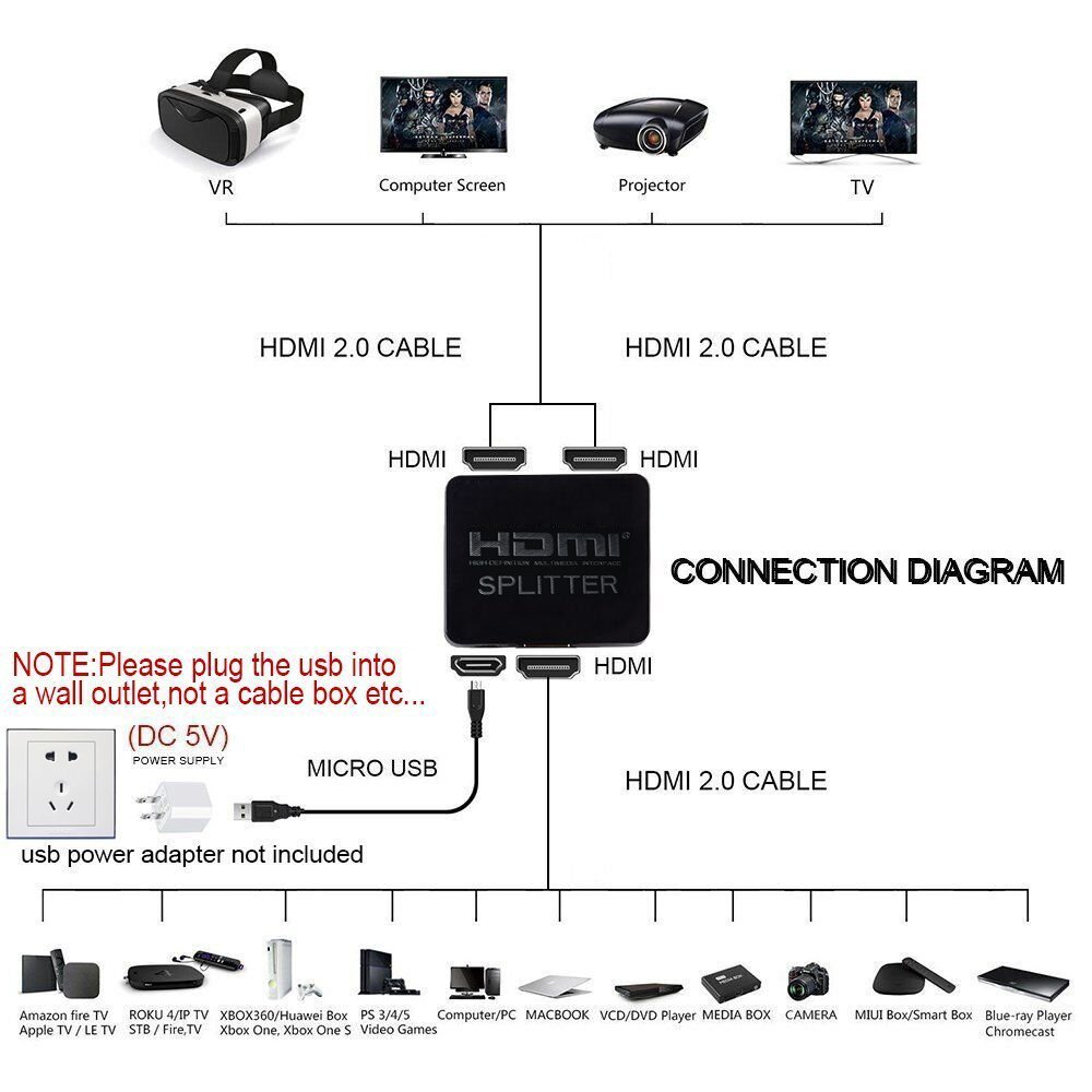 Amazon.com: HDMI Splitter 1 in 2 out, AVEDIO LINKS 1Port 1x2 HDMI Splitter  For Full HD 1080P/3D/4K with High Speed HDMI Cable & USB Cord(1 Source  duplicate ...