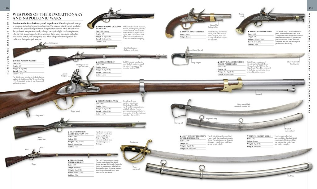 weapon a visual history of arms and armor free pdf
