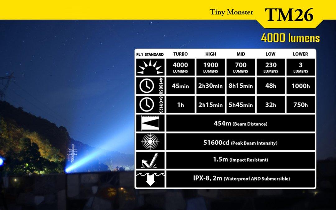 Nitecore Tiny Monster TM26 Quad Ray XM-L2 U3 LED linterna - 4000 lúmenes w/un & un llavero luz: Amazon.es: Deportes y aire libre