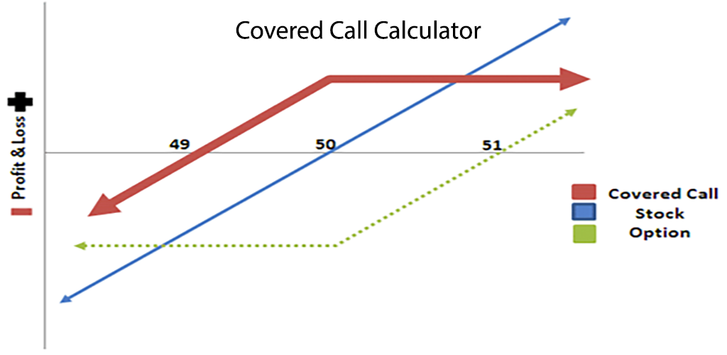 Amazon Covered Call Calculator Appstore For Android