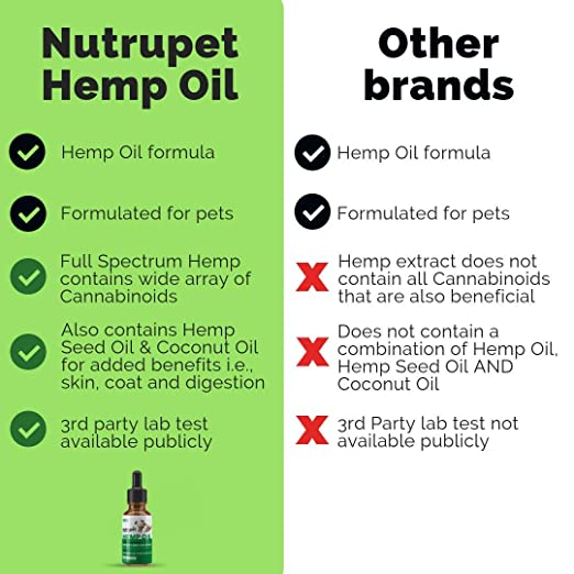 Hemp Oil for Dogs and Cats - Calming Hemp Oil for Pets 250mg Supplement +  Coconut Oil + Hemp Seed Oil Omega-3&6 for Anxiety, Stress, Pain Relief and