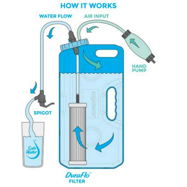 Virus,Bakterien,Cryptosporidium /& 118 chemikalien Reinigt kontaminiert Wasser The only Filter auf dem Markt zum Sein Getestet um AquaBrick Wasser Filtration System Camping Wasserfilter Entfernt