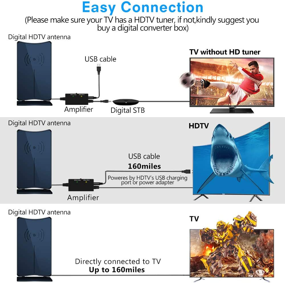 CIYOYO Indoor HDTV Antenna 160 Miles Long Support 4K HD UHF VHF Local Channels-16.5 ft Coax Cable for Fire TV Stick Range Reception with Amplifier Signal Booster Digital HD TV Antenna