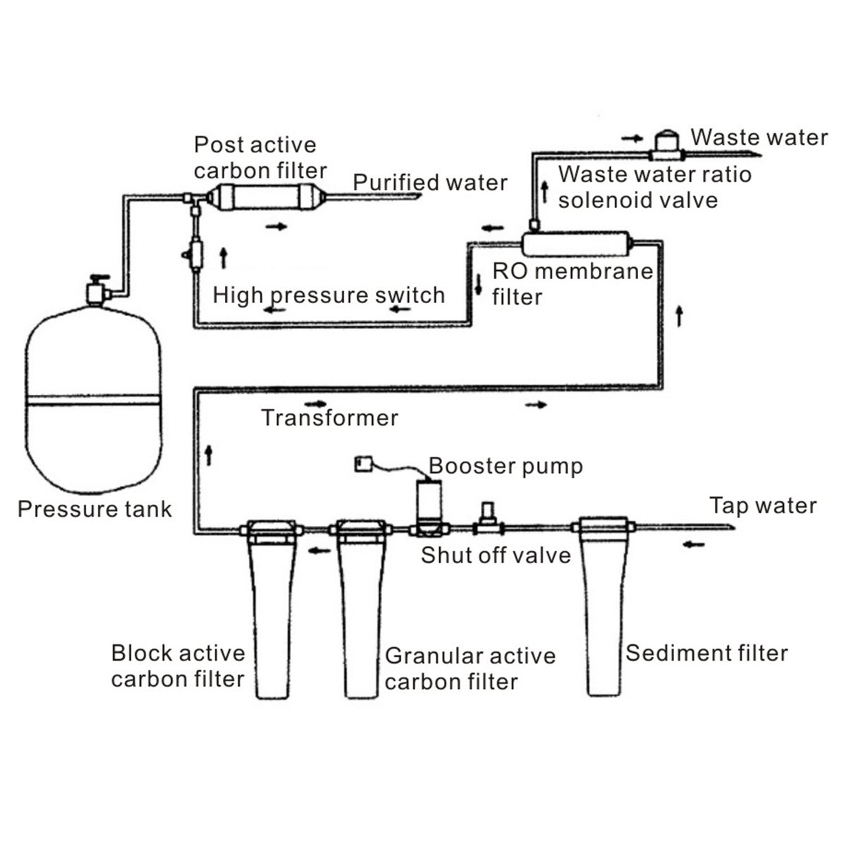 Costway 5 Stage Reverse Osmosis Water Filtration System Ultra Safe Pressure Tank Schematic Under Sink Home Drinking Filter