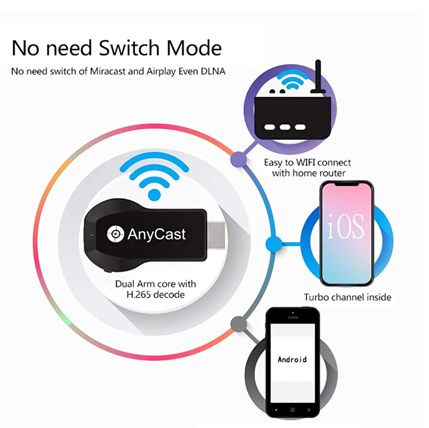 Amazon.com: YQST Anycast M100 HDMI WiFi Display Phone to TV Dongle Dual Core H.265 Decorder Any Cast Tv Stick No Need Modes Switching,5g/2.4g: Electronics