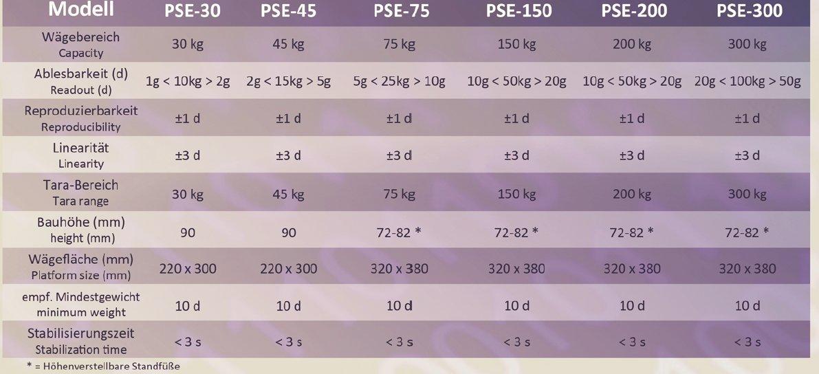 Bilancia digitale compatta da tavolo per industria GundG PSE45K 45kg//2g utilizzabile a batteria