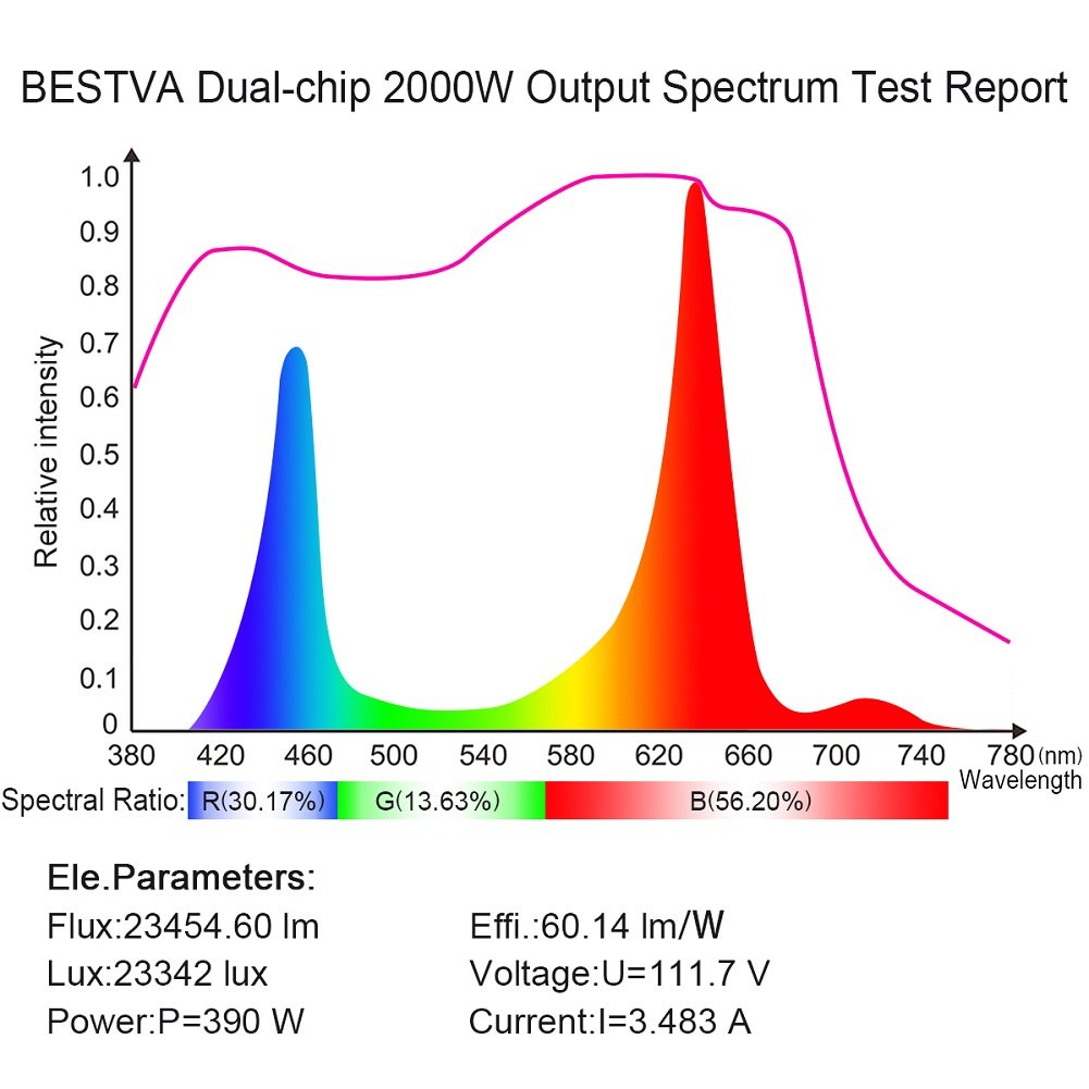Bestva 2000W LED full spectrum grow light - spectrum report chart