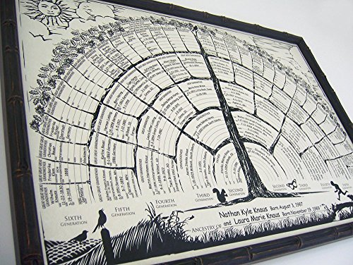 Family tree chart 2-per-order blank posters to be personalized w/genealogy, gifts for baby, men, women, grandparents, mother/father in-laws. (Recycled Vellum Finish 30%)