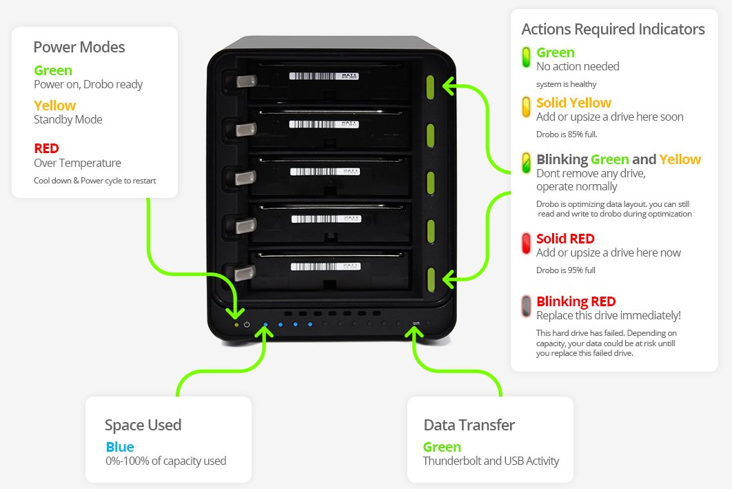 Drobo 5N 15TB: Network Attached Storage - 5 bay array - 15TB storage included with 5 x 3TB hard drives - Gigabit Ethernet port (DRDS4A21-15TB)