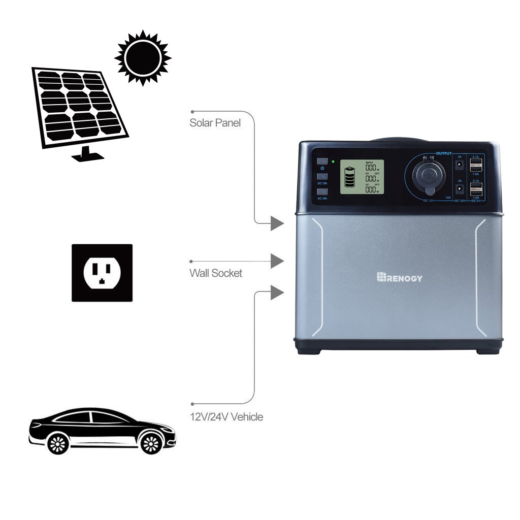 Multi Functional Portable Solar Generator Renogy Rugged Power Pack