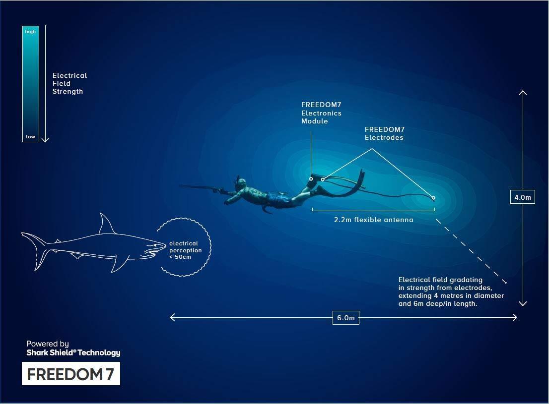 Seachange Technology Shark Shield Freedom 7